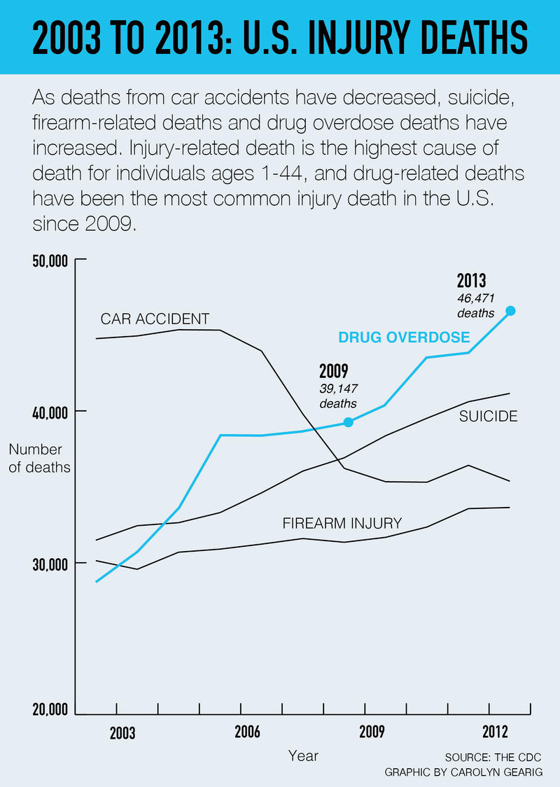 Drug-related deaths have been the largest cause of injury death in the U.S. since 2006.