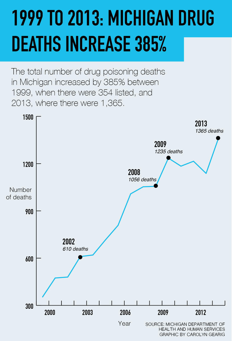 The number of drug-related deaths per year in Michigan increased nearly 400% between 1999 and 2013.