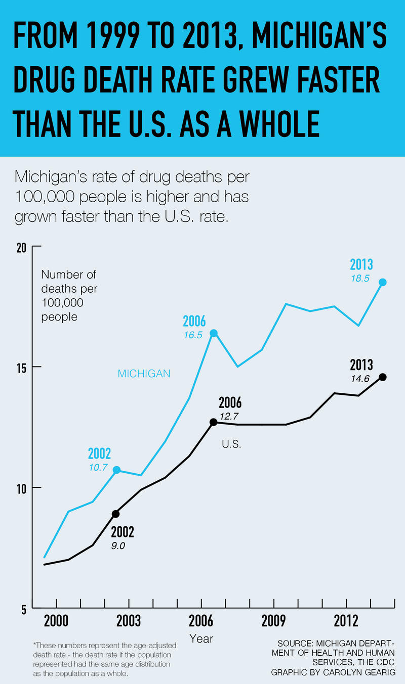 Michigan's drug death rate - number of drug-related deaths per 100,000 people - is higher and has grown faster than the rate of the U.S. as a whole.