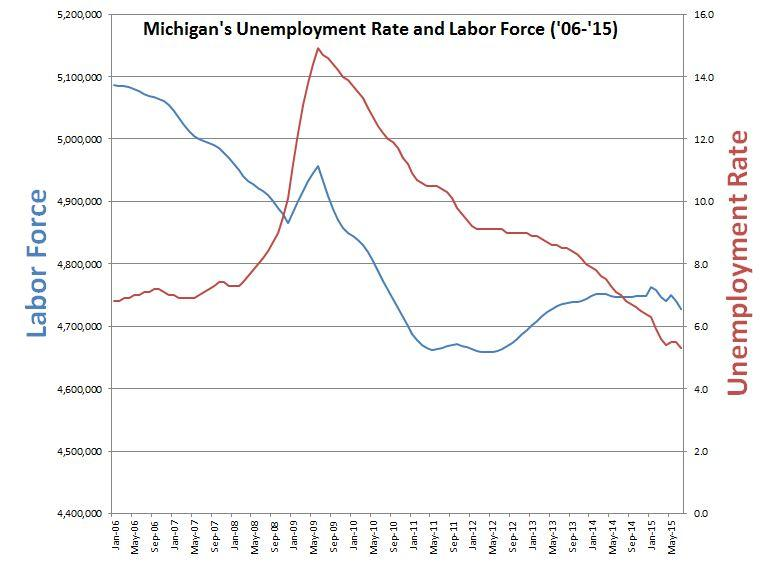 The Michigan unemployment rate (red line) graphed with the overall labor force in Michigan (blue line).