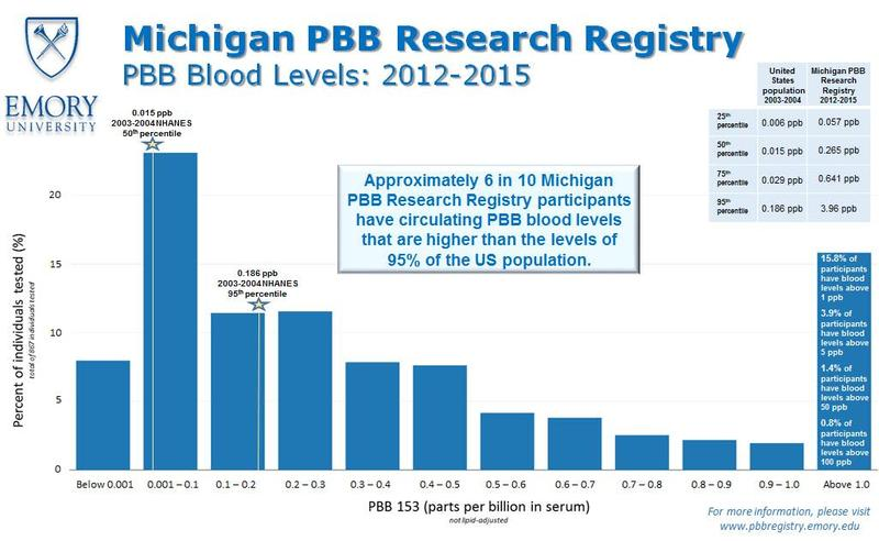 Emory University researchers have found that six out of 10 Michiganders tested still have elevated PBB levels.