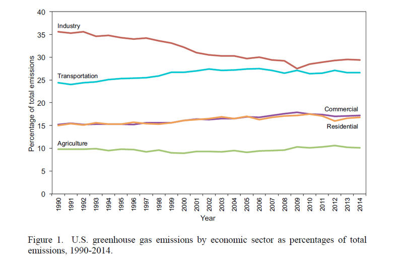 Chart showing greenhouse gas emissions over time.