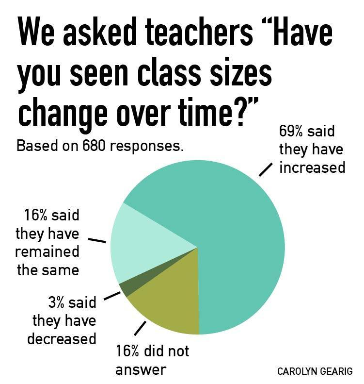 Michigan teachers on whether they've noticed class size changing over time