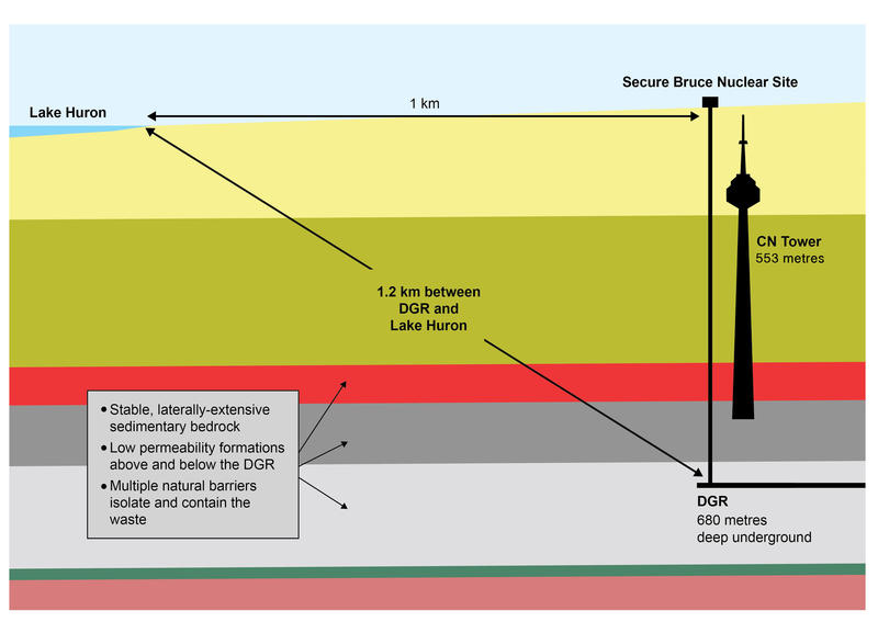 A diagram of the proposed deep geologic repository.