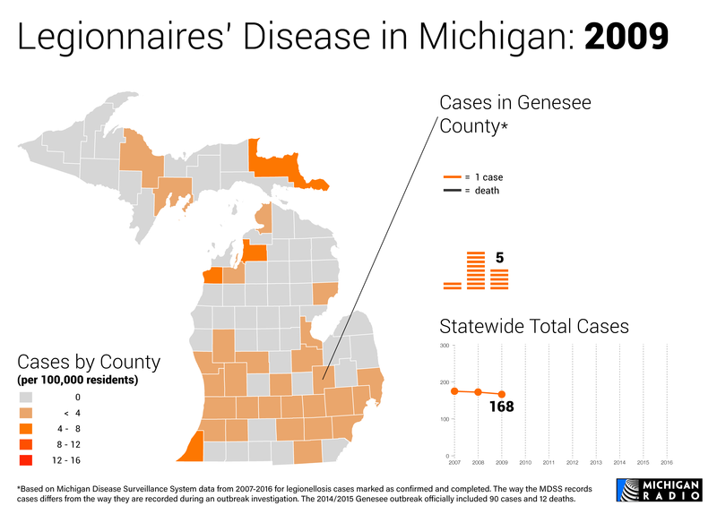 Map and charts of Legionnaires' disease in Michigan in 2009