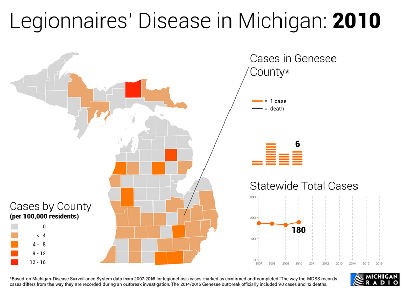 Map and charts of Legionnaires' disease in Michigan in 2010