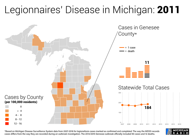 Map and charts of Legionnaires' disease in Michigan in 2011