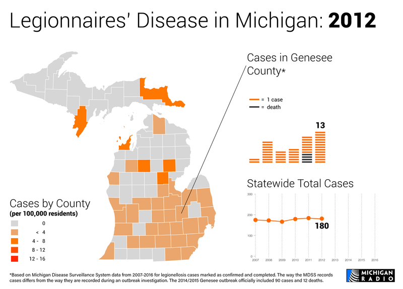 Map and charts of Legionnaires' disease in Michigan in 2012
