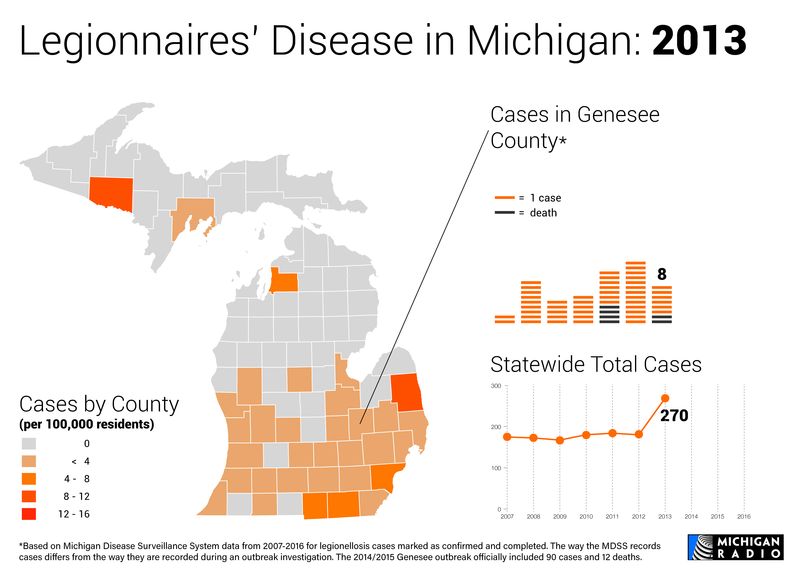 Map and charts of Legionnaires' disease in Michigan in 2013