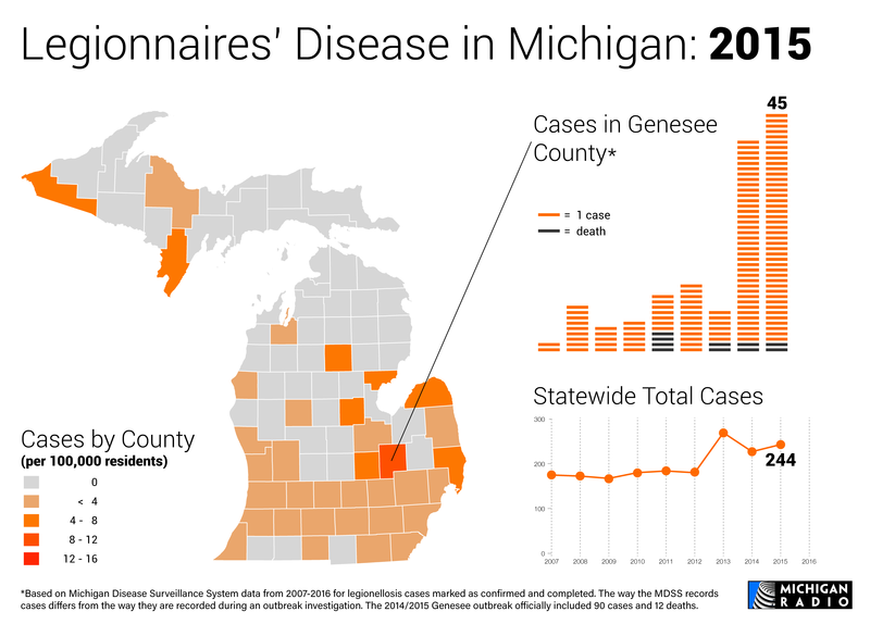 Map and charts of Legionnaires' disease in Michigan in 2015