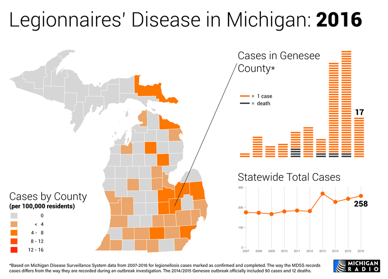 Map and charts of Legionnaires' disease in Michigan in 2016