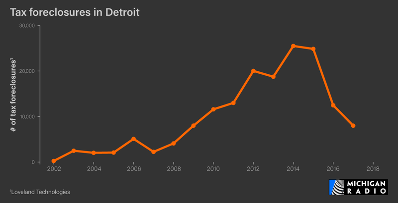 Tax Foreclosures in Detroit
