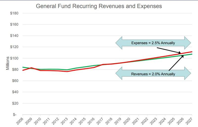 A chart showing Ann Arbor's city expenses outpacing revenues by approxinmately 2019.