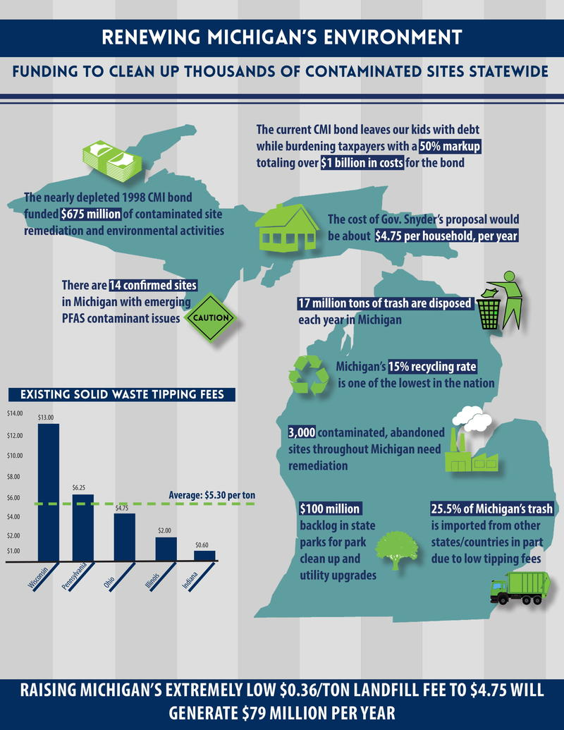Renew Michigan's Environment proposal Infographic