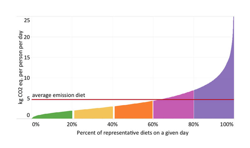 A University of Michigan and Tulane University study showed that the 20% of U.S. diets with the highest carbon footprint accounted for 46 percent of total diet-related greenhouse gas emissions.