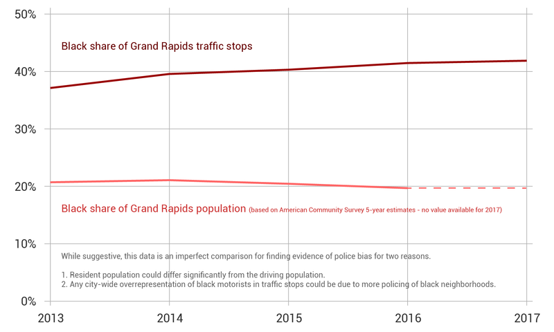 A graph shows that Black people have accounted for roughly 20% of the population of Grand Rapids for the last 5 years, while they've accounted for about 40% of the traffic stops.