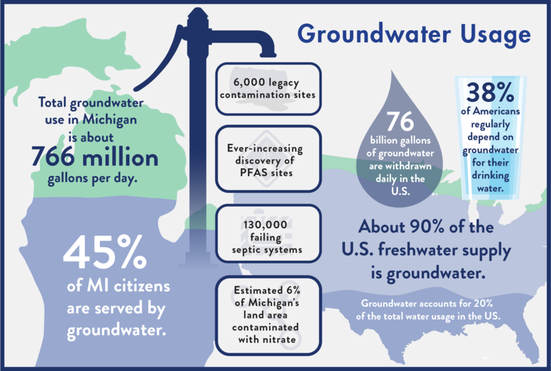 """From FLOW's report, """"The Sixth Great Lake: The Emergency Threatening Michigan's Overlooked Groundwater Resource"""""""