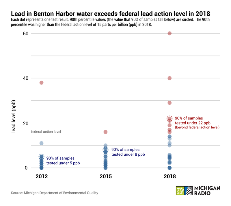 A graph shows three years of test results for lead in water, with the most recent tests, in 2018, clearly being the most elevated.