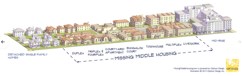 example of kinds of missing middle housing stock
