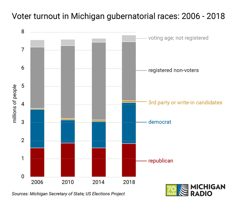 A stacked bar chart shows the division of Michiganders into who voted republican, democrat, 3rd-party, as well as who didn't vote and who isn't registered. 2014 is the highest turnout on the chart.