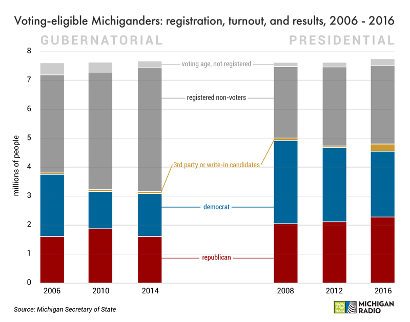 A stacked bar graph breaks down the votes of the Michigan voting-age population, and includes info on those who didn't vote and/or weren't registered.