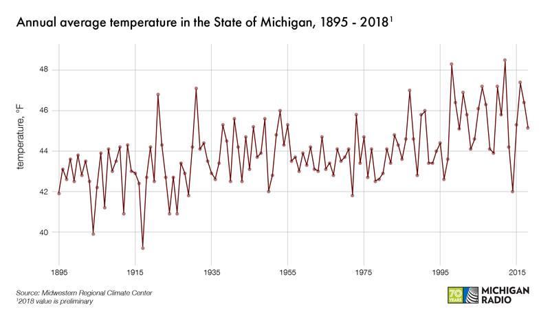 A graph shows annual average temperature values for the State of Michigan from 1895 through 2018. The graph varies widely from year to year but shows a general upward trend.
