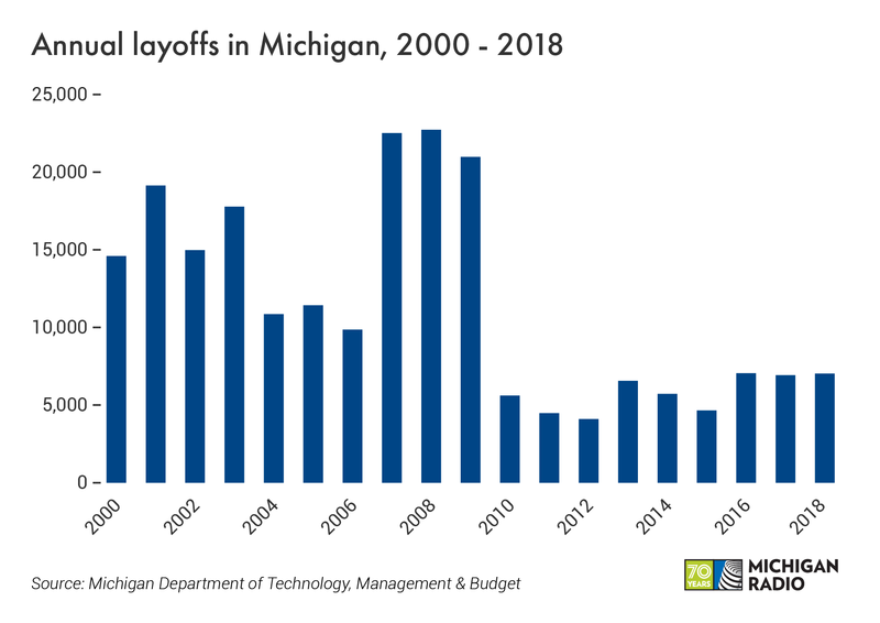 Number of layoffs in Michigan as reported in the state's WARN notices