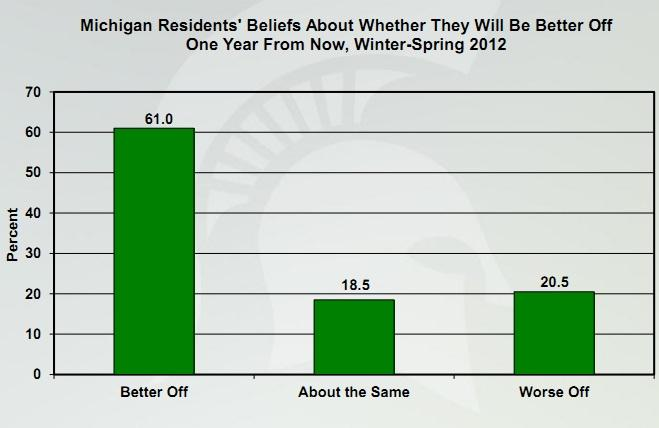 The findings are based on the latest quarterly phone survey conducted from Feb. 14 to April 15. A total of 963 Michigan adults were questioned in the survey which has an error rating of +3.16 percent.