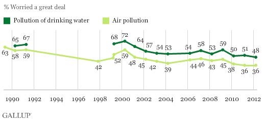 A graph showing the decline in concern over air and water pollution.