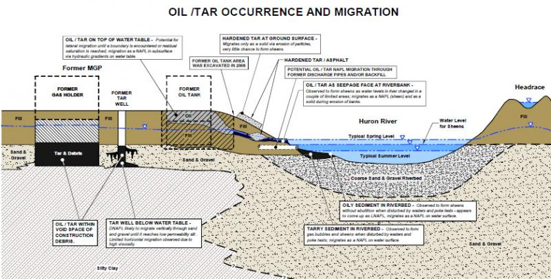 Tar and oily substances can be found in the Huron riverbed in Ann Arbor. It's legacy pollution from a manufactured gas plant.