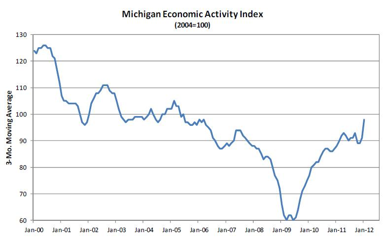 "The ""Michigan Economic Activity Index"" consists of nonfarm payrolls, exports, sales tax revenues, hotel occupancy rates, continuing claims for unemployment insurance, building permits, and motor vehicle production."