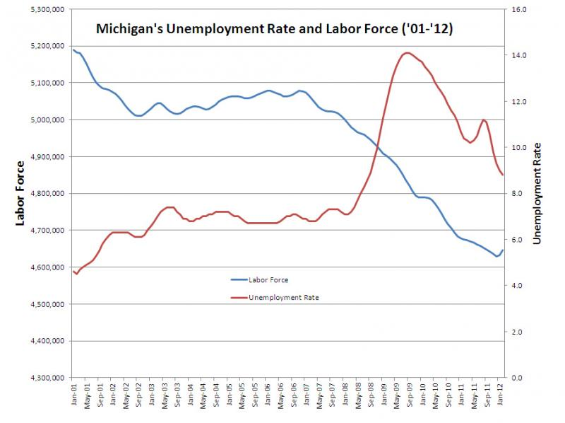 Michigan's overall labor force charted with Michigan's unemployment rate from January 2001 to February 2012. (Source MI DMTB).
