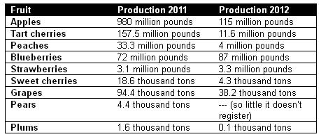 Chart comparing crop production in Michigan from 2011 to 2012.