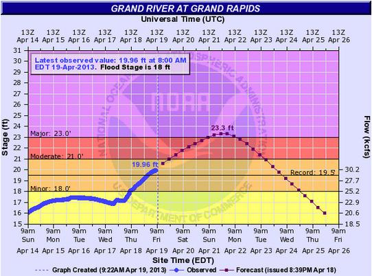 The Grand River in Grand Rapids is expected to crest at 8 p.m. this Sunday.