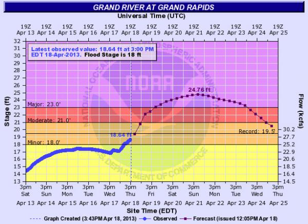 The forecast for the Grand River in Grand Rapids. A lot of water is on its way. Records are expected to be broken.