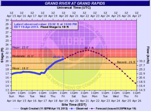 The predicted rise of the Grand River at Grand Rapids.