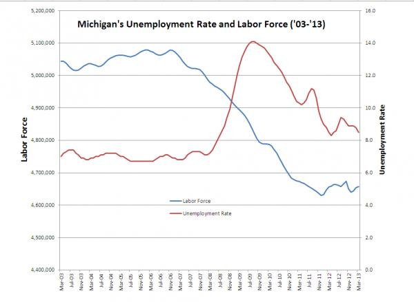 Michigan's unemployment rate and labor force on the same chart.