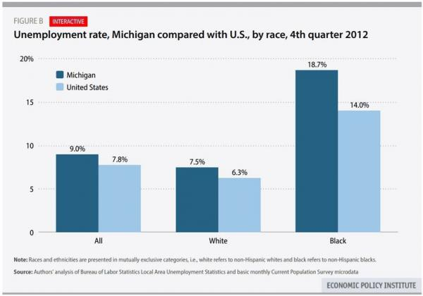 Why does Michigan have the highest black unemployment rate?