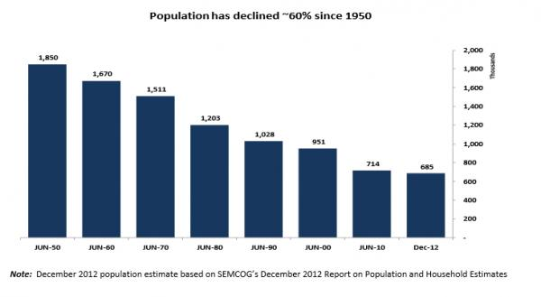 Detroit's population has declined by 60 percent since 1950.