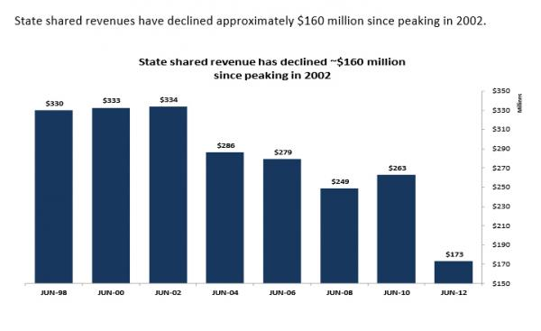 Revenue sharing has been cut significantly.