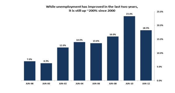 Unemployment has improved lately, but it's still bad.