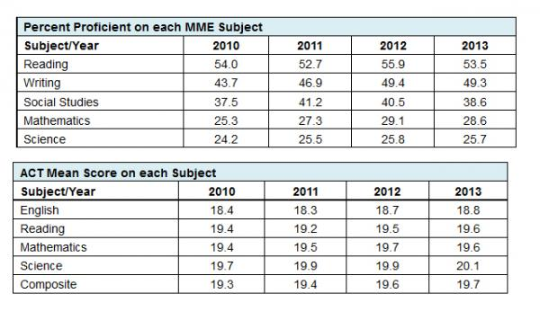 MME and ACT test scores for Michigan high school students.