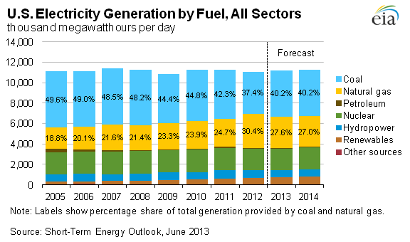 The blue bars represent electricity production by coal - the yellow by natural gas.