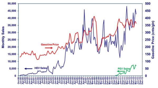 Electric vehicle sales graphed with gas prices.