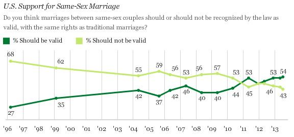 Percent of Americans who support same-sex marriage.