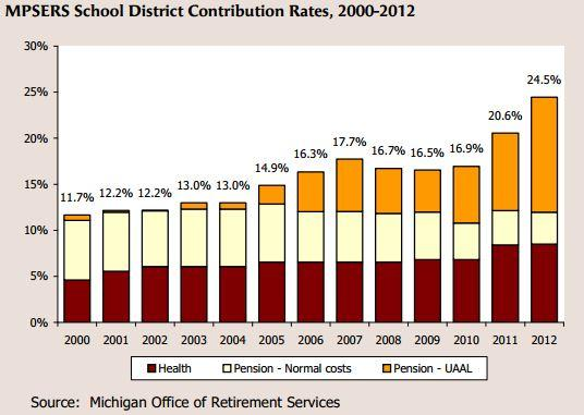 How retirement and healthcare costs are eating up more of a school district's budget.