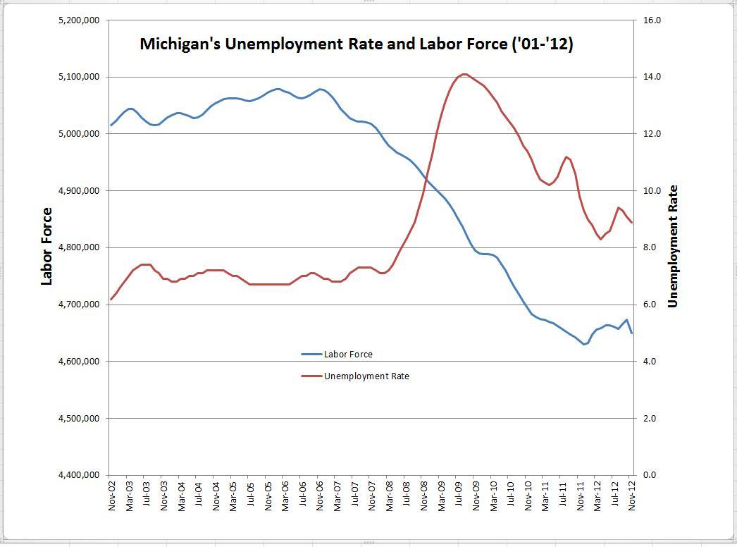Unemployment in michigan declines for third consecutive month michigan radio - Michigan unemployment office ...