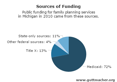 Public Funding For Family Planning Services Such As Planned Pahood Comes From Multiple Sources