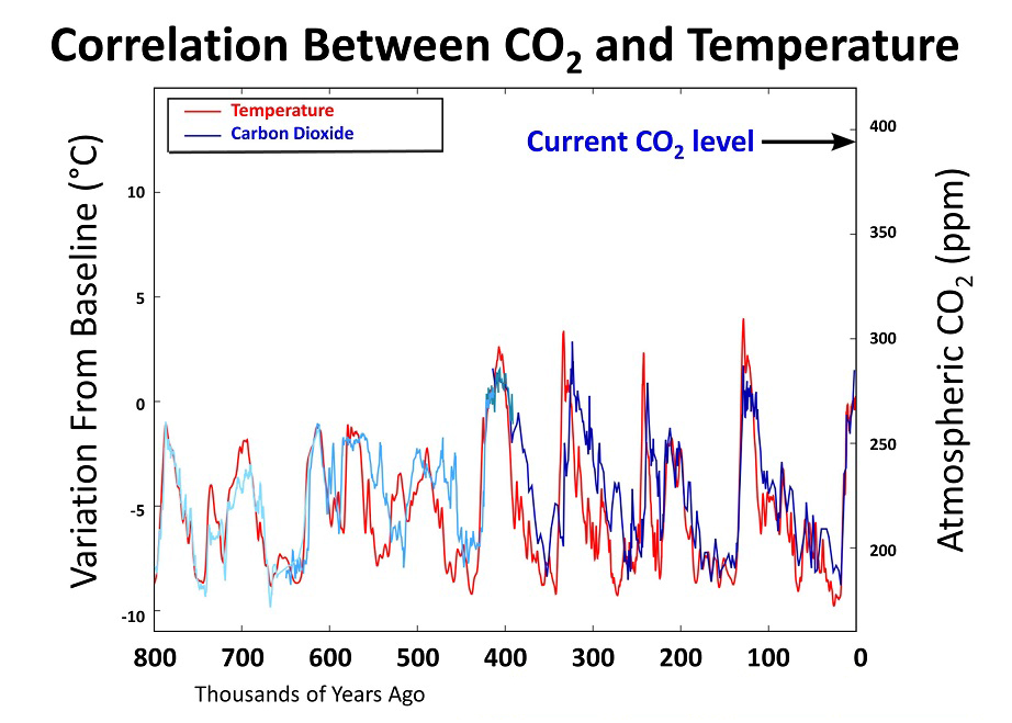 relationship between pollution and climate change