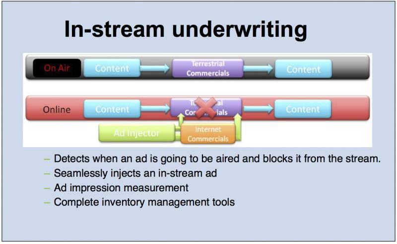 GRAPHIC: How in-stream underwriting works.